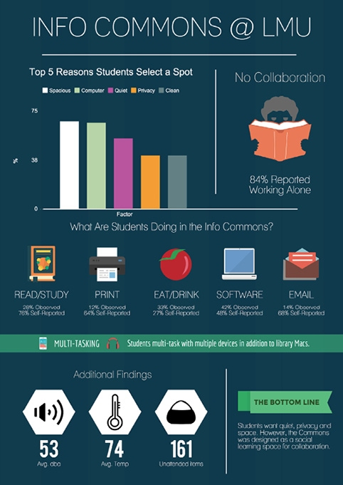 Infographic2-InfoCommons-LMU